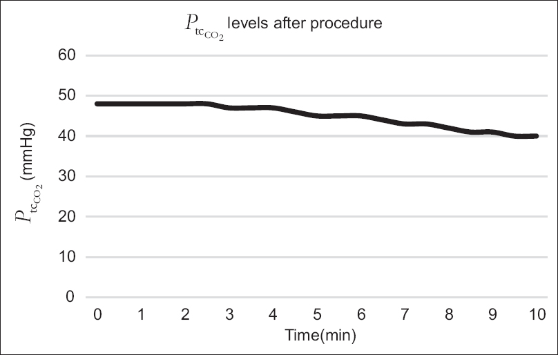 Figure 3: The trend of mean transcutaneous partial pressure of carbon dioxide values during the first 10 min following procedure completion
