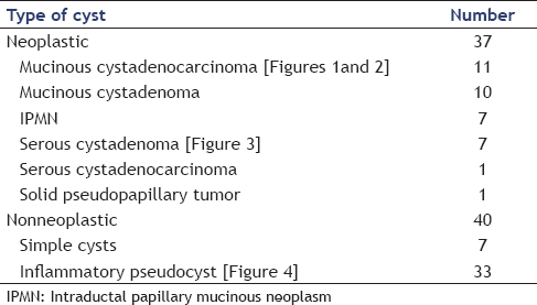 Table 1. Final diagnosis of pancreatic cysts
