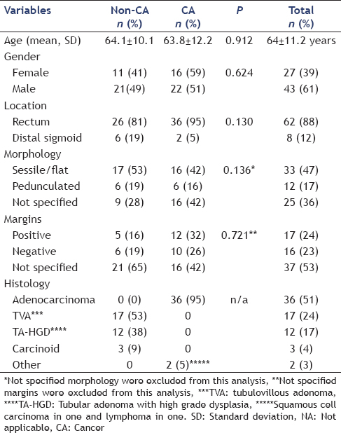 Table 1. Patient demographics and characteristics of polyps at initial endoscopy