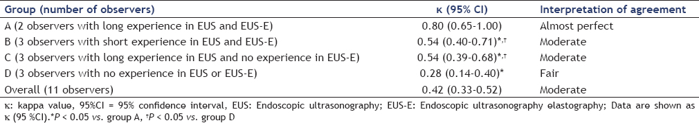 Interobserver Agreement Of Eus Elastography In The Evaluation Of