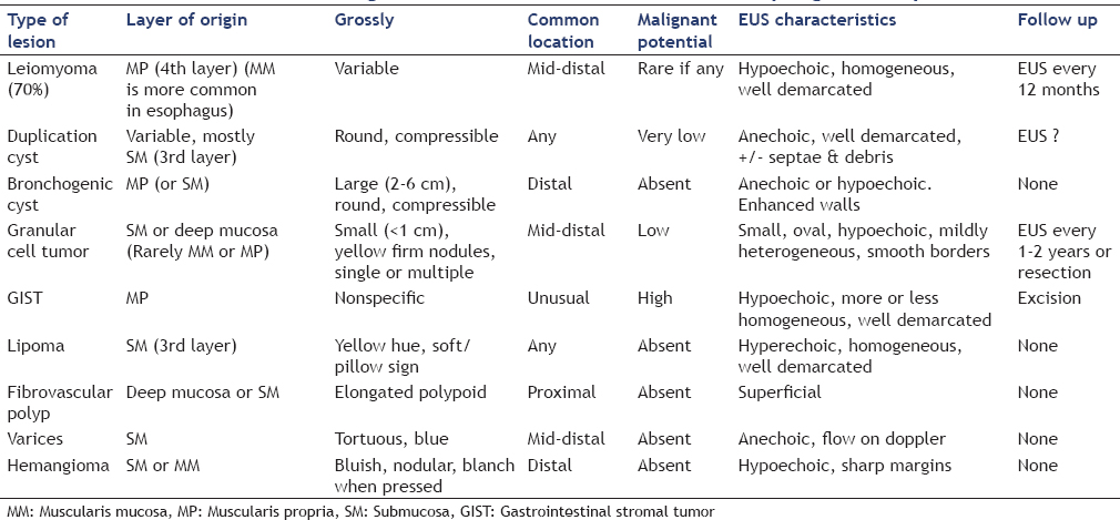 Table 1: Characteristics and management of the common causes for esophageal subepithelial lesions