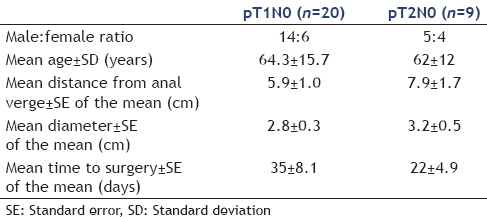 Table 2: Baseline characteristics of T1N0 and T2N0 cancers