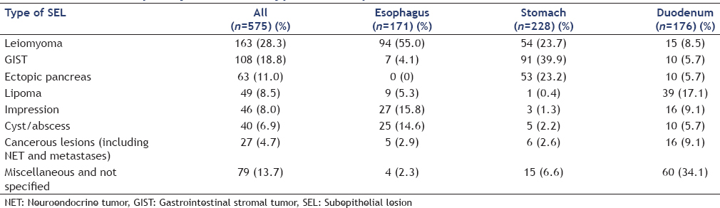 Table 1: Relative frequency of different types of subepithelial lesion in the stomach and duodenum