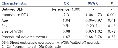Table 3: Multivariate data outcomes in patients who underwent successful walled-off necrosis drainage