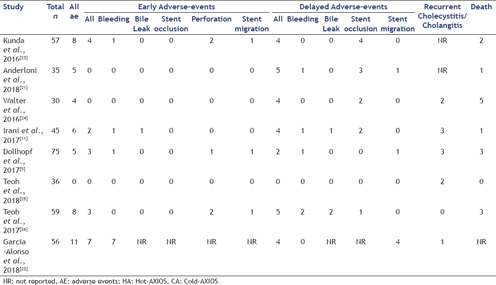 Table 2: Breakdown of adverse events
