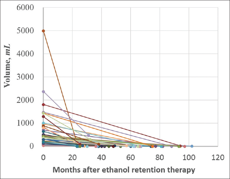 Figure 3: Trend of cyst volume changes before and after ethanol retention therapy