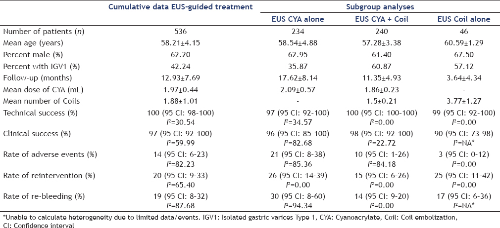 Table 2: Cumulative and subgroup data of EUS-guided treatments for gastric varices