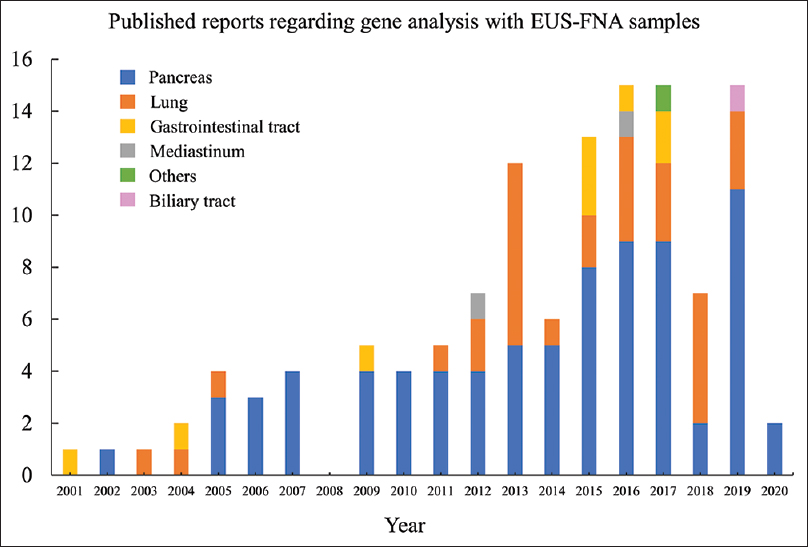 Figure 1: The number of published English reports regarding genetic analysis with EUS-FNA samples except for review articles according to each year. The columns are colored according to the site and number of the original lesion as shown in the color legend